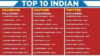Top 10 Social Media Star in India   Facebook, Twitter & YouTube   Satya Bhanja
