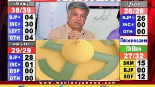ભાજપને મળી રહ્યો જનાદેશ, કોંગ્રેસને હાથ આવી એકવાર ફરી નિરાસા - Mantavya News