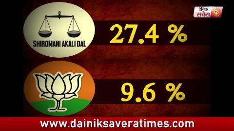 Video- 4 Seats लेकर भी Congress जितनी Vote ले गई Akali Dal- BJP