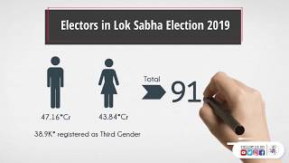 Snapshots of Lok Sabha Election 2019