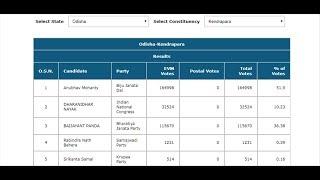 Live #ElectionResults2019   BIt By Bit Odisha Loksabha Election Result   Satya Bhanja