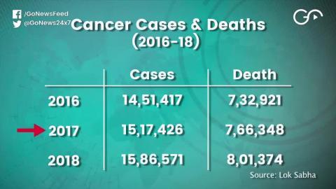 साल 2018 में कैंसर और टीबी से 8 लाख से ज़्यादा लोगो की हुई मौत