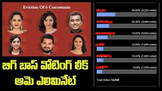 Bigg Boss Telugu 3 Voting Leak! | Bigg Boss 3 Telugu 1st Week Elimination | Top Telugu TV