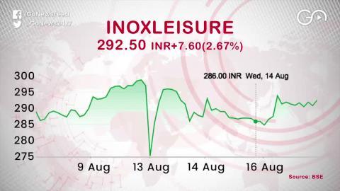 JioFiber के एलान के बाद PVR CINEMAS और INOX Leisure Ltd. के शेयर में आई गिरावट
