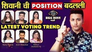 Shocking! Latest Voting Trend | Shiv, Veena, Shivani, Kishori, Neha, Aroh | Bigg Boss Marathi 2