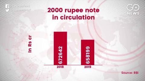 2000 रूपये के नोट हज़ारों करोड़ की संख्या में सर्कुलेशन से बाहर: आरबीआई