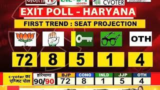 #HARYANA #Exit_Poll: कहां-कहां #BJP पड़ी भारी, विपक्ष ने यहां ली बढ़त