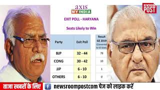 In 2014 exit polls, Axis My India got it all wrong in Haryana…. Uncovering its survey error via pics
