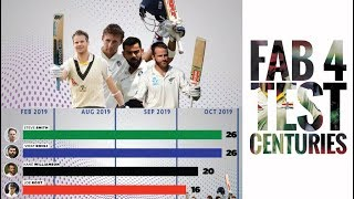 Year-wise comparison of FAB 4's Test centuries