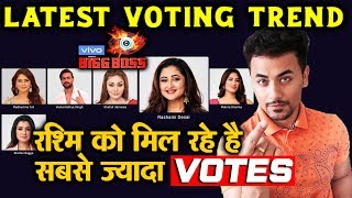 Bigg Boss 13 | Rashami Desai Is LEADING In Race | Latest Voting Trend | BB 13 Video