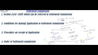 CA Final  Direct Tax Last Revision  Settlement commission By Abhinav Jha