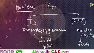 Full Concepts on AOP/BOI Taxation May 2020 Imp Chapter  || Abhinav Jha CA CS ||  DT  Videos ||
