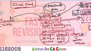 CA Final May 20 Taxation of Investment Fund -Must watch Finance Act 2019