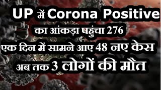 UP में Corona Positive का आंकड़ा पहुंचा 272, एक दिन में सामने आए 48 नए केस, अब तक 3 लोगों की मौत