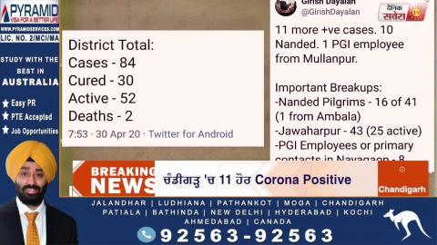 Breaking : Mohali में 11 और Corona Positive, Punjab Total 389