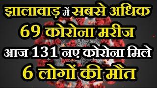 Rajasthan LIVE Corona Update | आज सुबह हुआ कोरोना विस्फोट ,131 नए कोरोना मिले, 6 लोगों की मौत