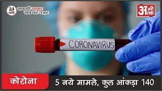 कोरोना अपडेट—5 नये कोरोना संक्रमित केस मिले, कुल आकड़ा 140