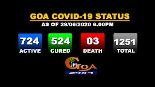 54 new COVID19 positive detected today while 46 patients recover taking total tally to 1251
