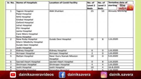 Jalandhar के DC Ghanshyam Thori का ऐलान अब PIMS और Private Hospital में होगा Corona मरीज़ो का इलाज