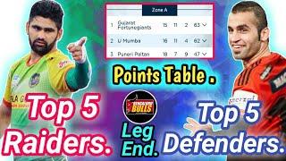 Top 5 Raiders, Defenders and points table after Bengaluru Bulls leg | Prokabaddi 2018 By KabaddiGuru
