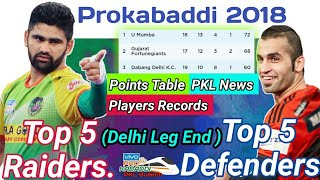 Top Players and Prokabaddi updates after Delhi leg || PKL Bulletin Ep2 || By KabaddiGuru