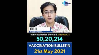 Delhi' Vaccination Bulletin 21st May 2021 - By AAP LEADER ATISHI #VaccinationInDelhi