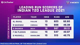Indian T20 League Qualifier2 : Delhi v Kolkata Post Match Analysis With M Bisla, VRV Singh & V Kumar