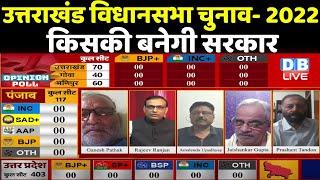 uttrakhand election 2022 opinion poll   उत्तराखंड विधानसभा चुनाव में किसकी बनेगी सरकार   #DBLIVE