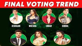 Bigg Boss 15 Closing Voting Trend | Karan Kundra Ke Sath Umar Ne Maari Baazi, Kaun Hai Bottom Me?