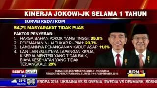 Survei: 54,7 Persen Tidak Puas Kinerja Jokowi